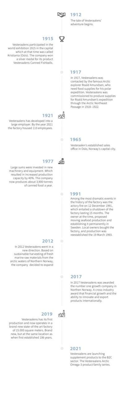 Timeline of Vestraalens history
