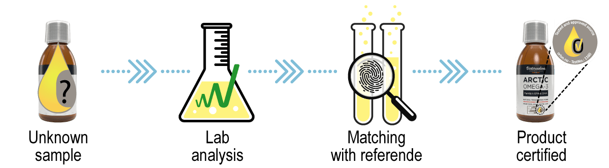 Unknown sample - Lab analyisis - Matching with referende - Product certified.