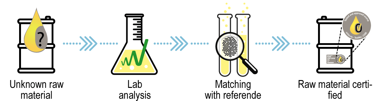 Unknown raw material - Lab analysis - Matching with referende - Raw material certified
